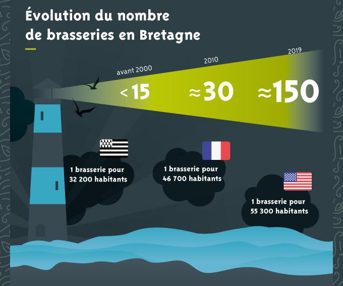 Infographie Bieres Bretonnes Vf Pour Article 02