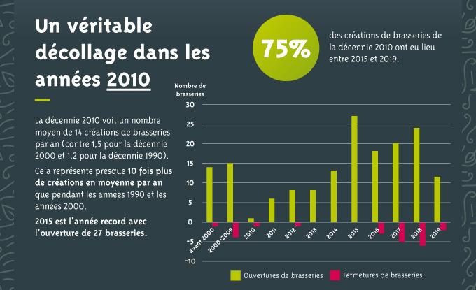 Infographie Bieres Bretonnes Vf Pour Article 03