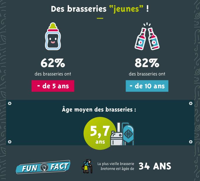 Infographie Bieres Bretonnes Vf Pour Article 05
