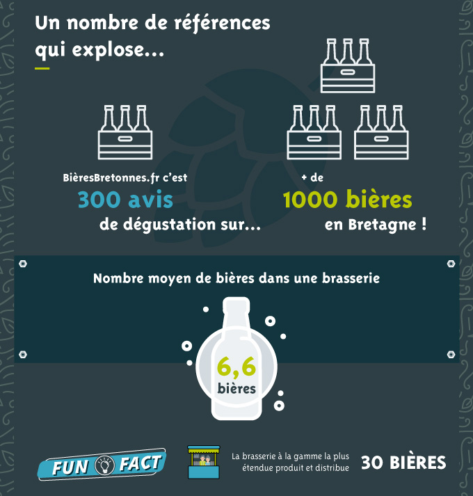 Infographie Bieres Bretonnes Vf Pour Article 06