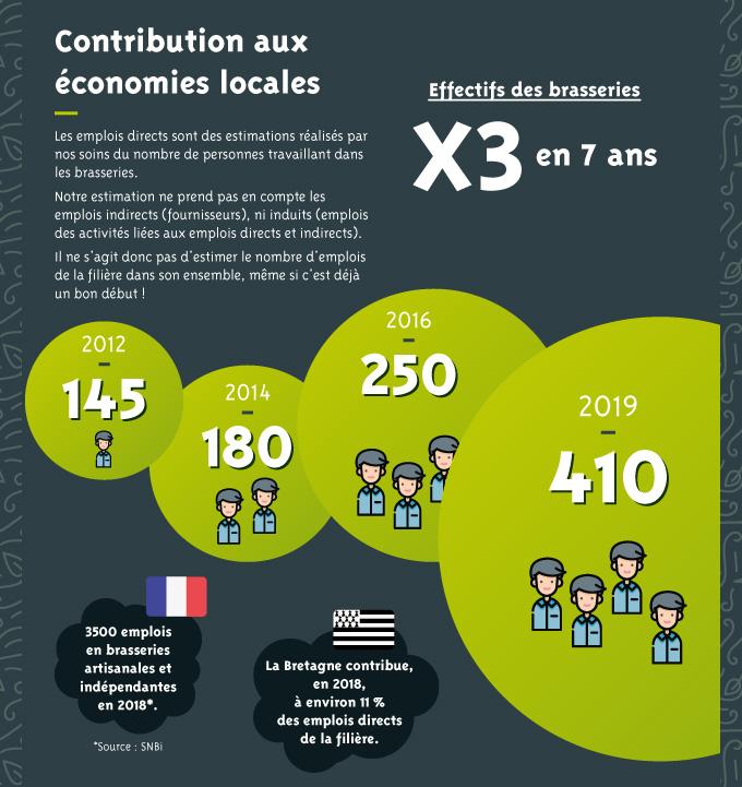 Infographie Bieres Bretonnes Vf Pour Article 07